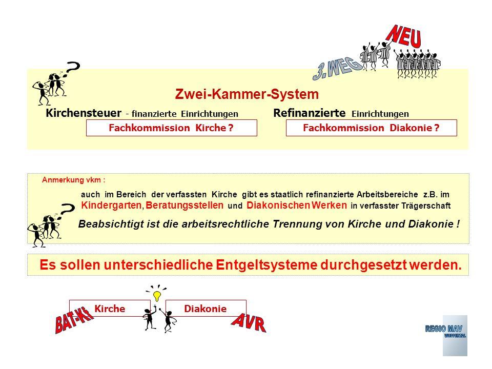 DiakonieKirche Zwei-Kammer-System Kirchensteuer - finanzierte Einrichtungen Fachkommission Kirche ?Fachkommission Diakonie .