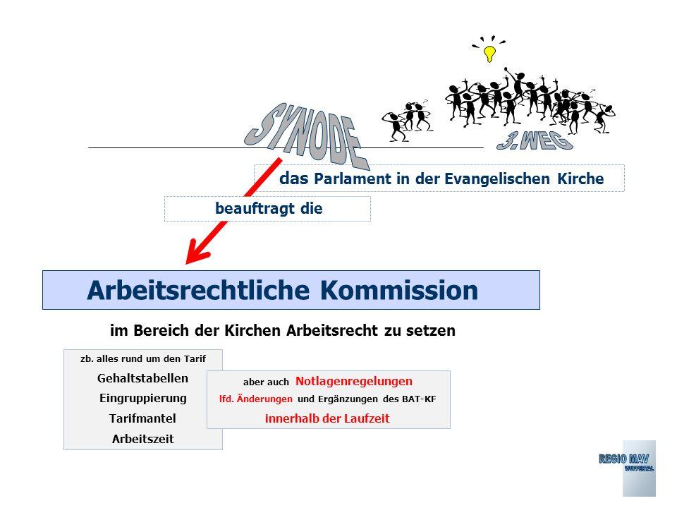 das Parlament in der Evangelischen Kirche Arbeitsrechtliche Kommission im Bereich der Kirchen Arbeitsrecht zu setzen zb.