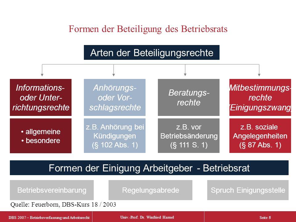 DBS 2007 – Betriebsverfassung und Arbeitsrecht Univ.-Prof. Dr. Winfried Hamel Seite 5 Arten der Beteiligungsrechte Informations- oder Unter- richtungs