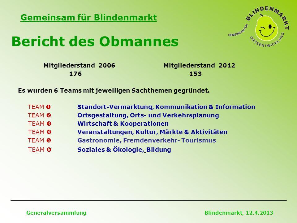 Gemeinsam für Blindenmarkt Bericht des Obmannes Generalversammlung Blindenmarkt, 12.4.2013 Mitgliederstand 2006 Mitgliederstand 2012 176 153 Es wurden 6 Teams mit jeweiligen Sachthemen gegründet.