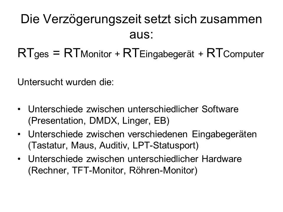 Die Verzögerungszeit setzt sich zusammen aus: RT ges = RT Monitor + RT Eingabegerät + RT Computer Untersucht wurden die: Unterschiede zwischen untersc