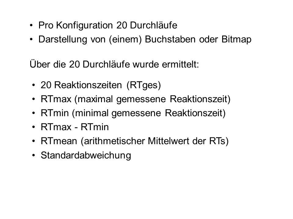 Pro Konfiguration 20 Durchläufe Darstellung von (einem) Buchstaben oder Bitmap 20 Reaktionszeiten (RTges) RTmax (maximal gemessene Reaktionszeit) RTmi
