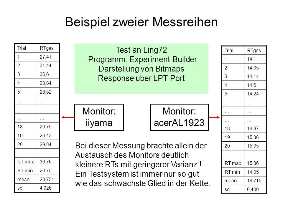 Beispiel zweier Messreihen TrialRTges 127,41 231,44 336,6 423,84 528,82...… …… …… 1820,75 1926,43 2029,84 RT max36,76 RT min20,75 mean28,751 sd4,926 T