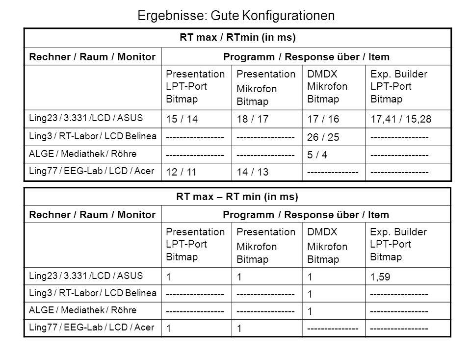 Ergebnisse: Gute Konfigurationen RT max / RTmin (in ms) Rechner / Raum / MonitorProgramm / Response über / Item Presentation LPT-Port Bitmap Presentat