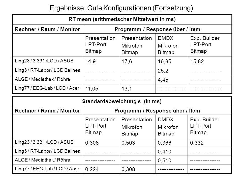 Ergebnisse: Gute Konfigurationen (Fortsetzung) RT mean (arithmetischer Mittelwert in ms) Rechner / Raum / MonitorProgramm / Response über / Item Prese