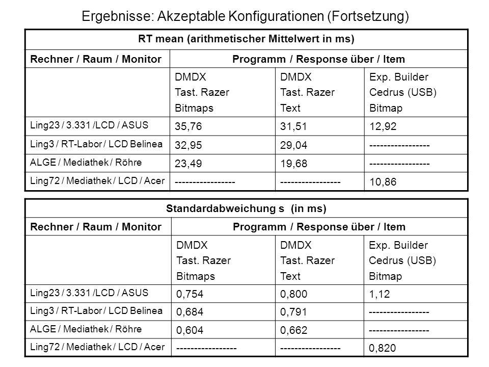 Ergebnisse: Akzeptable Konfigurationen (Fortsetzung) RT mean (arithmetischer Mittelwert in ms) Rechner / Raum / MonitorProgramm / Response über / Item
