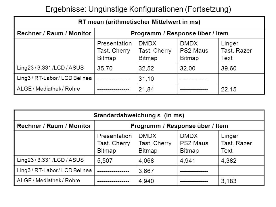 Ergebnisse: Ungünstige Konfigurationen (Fortsetzung) RT mean (arithmetischer Mittelwert in ms) Rechner / Raum / MonitorProgramm / Response über / Item