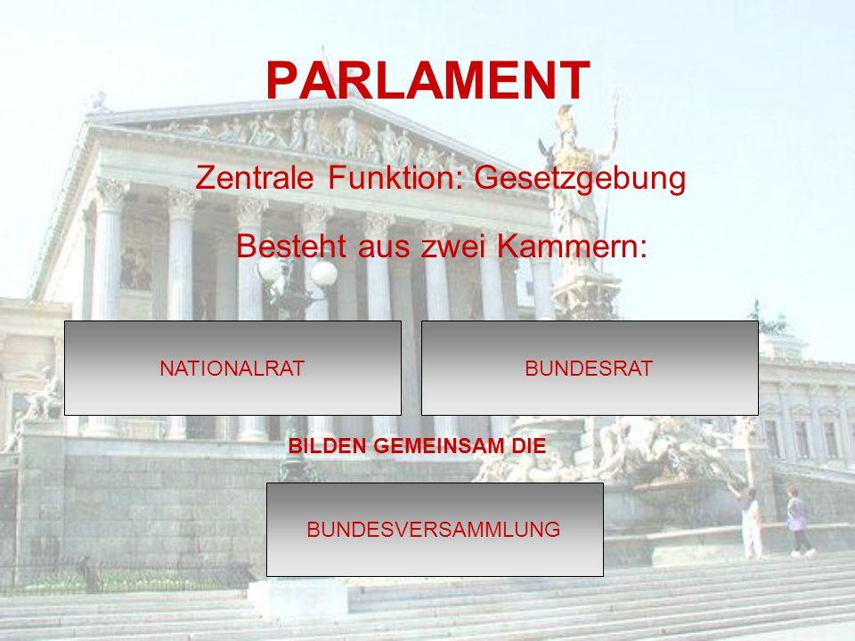 PARLAMENT Zentrale Funktion: Gesetzgebung Besteht aus zwei Kammern: NATIONALRATBUNDESRAT BILDEN GEMEINSAM DIE BUNDESVERSAMMLUNG