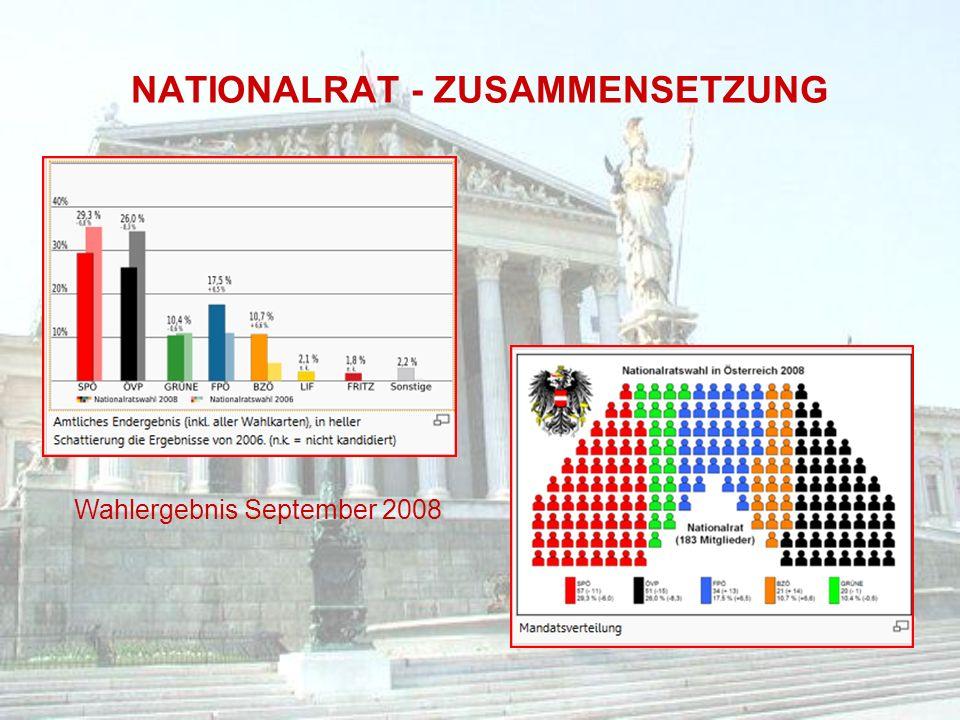 NATIONALRAT - ZUSAMMENSETZUNG Wahlergebnis September 2008