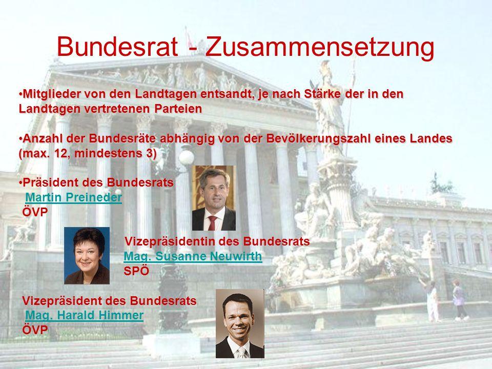 Bundesrat - Zusammensetzung Mitglieder von den Landtagen entsandt, je nach Stärke der in den Landtagen vertretenen ParteienMitglieder von den Landtage