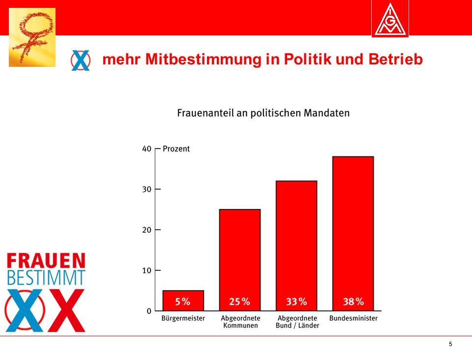 6 Frauenanteil im Bundestag Stand 2009 32% (Gesamt 612 = 196 Frauen und 416 Männer) CDU/CSU: 26% Frauenanteil SPD: 36% Frauenanteil FDP: 25% Frauenanteil Die Linke: 49% Frauenanteil Bündnis 90/Die Grünen: 57% Frauenanteil Frauenanteil im Landtag: knapp 24%