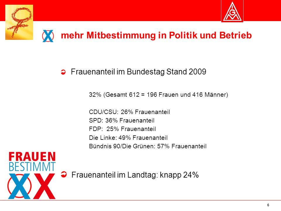 7 mehr Mitbestimmung in Politik und Betrieb Frauenanteil in Gemeinderäten im Enzkreis in 2004 Ölbronn-Dürrn: 42% (5 Frauen und 7 Männer) Neuenbürg:20% (4 Frauen und 16 Männer) Straubenhardt:6% (1 Frau und 17 Männer) Frauenanteil im Gemeinderat in Pforzheim in 2004 25% (11 Frauen und 29 Männer) Wahlbeteiligung bei der Landtagswahl in BaWü 2006: - Beteiligung 18-21 J.