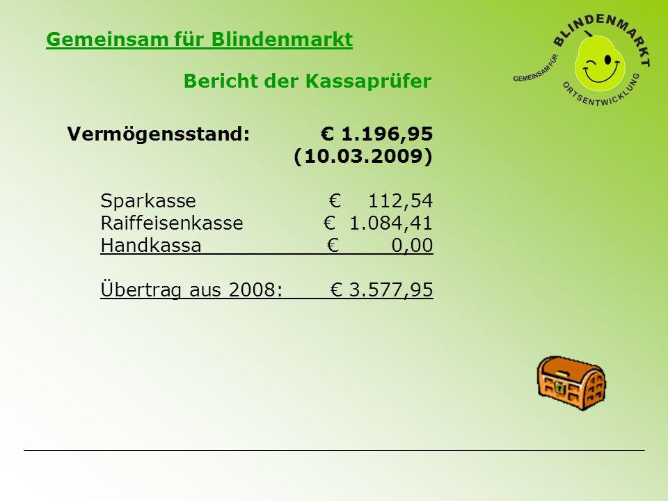 Gemeinsam für Blindenmarkt Bericht der Kassaprüfer Vermögensstand:€ 1.196,95 (10.03.2009) Sparkasse € 112,54 Raiffeisenkasse€ 1.084,41 Handkassa€ 0,00 Übertrag aus 2008:€ 3.577,95