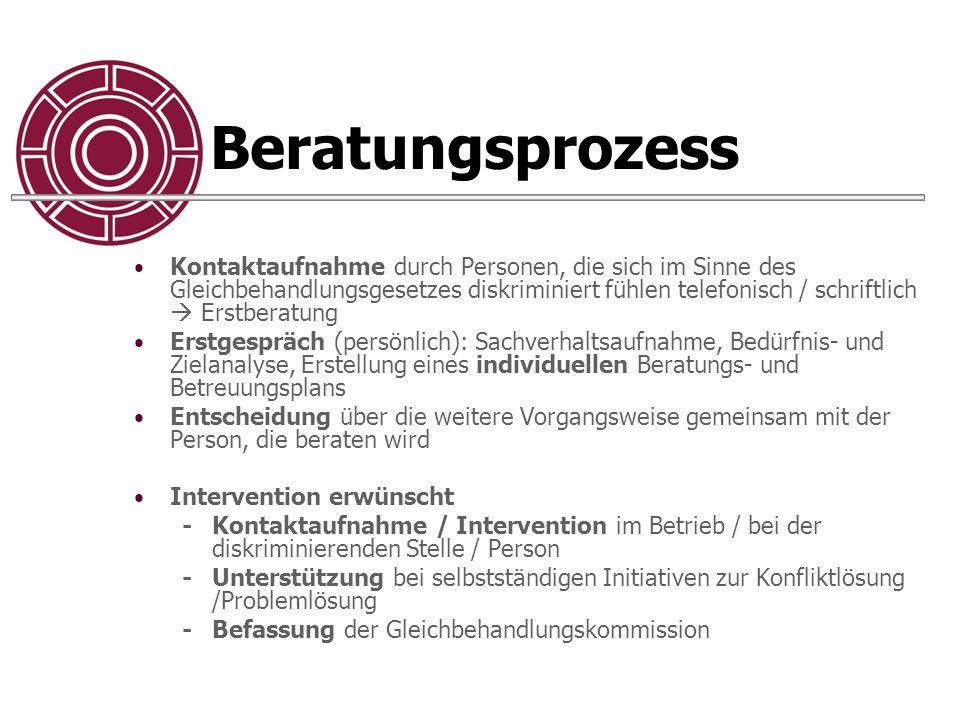 Beratungsprozess Kontaktaufnahme durch Personen, die sich im Sinne des Gleichbehandlungsgesetzes diskriminiert fühlen telefonisch / schriftlich  Erst