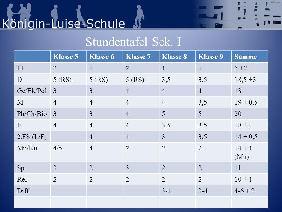 Ergänzungsstunden -Soziales Lernen (Stufen 5 und 7) -Zusätzliche Musikstunde (Stufe 5) -Rechtschreibförderung (Stufe 5, 6 und 7) -Sport: soziales Training / Gewaltprävention (Stufe 7) -Differenzierung (jeweils eine Stunde zusätzlich in Stufe 8 und 9) -Stärkung der Hauptfächer um 0,5 Stunden (Stufe 8 und 9)
