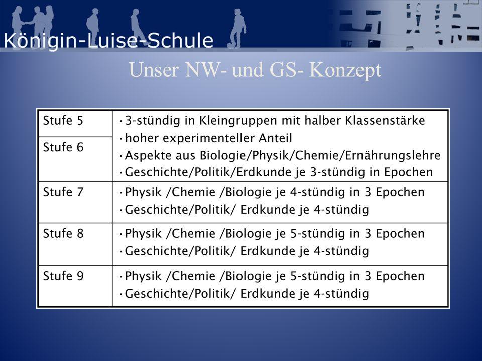Unser NW- und GS- Konzept
