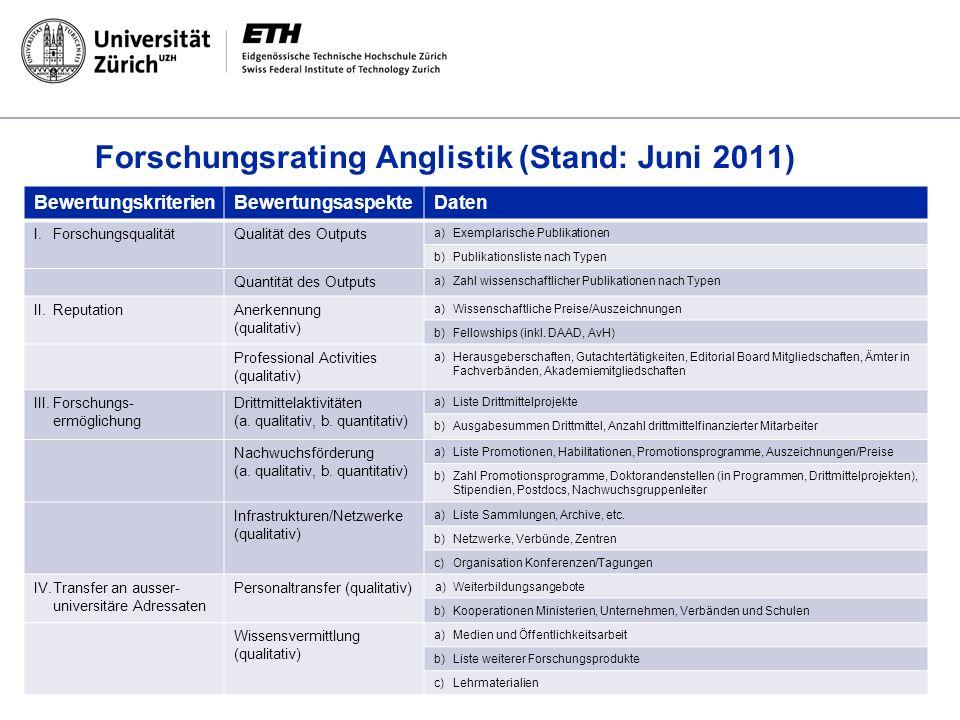 Forschungsrating Anglistik (Stand: Juni 2011) BewertungskriterienBewertungsaspekteDaten I.ForschungsqualitätQualität des Outputs a) Exemplarische Publ