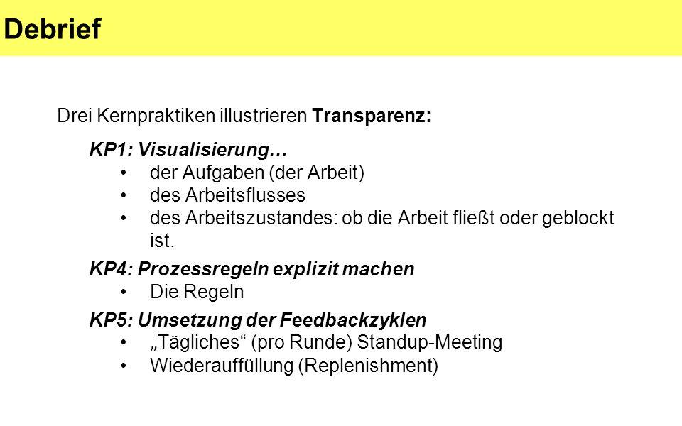 Debrief Drei Kernpraktiken illustrieren Transparenz: KP1: Visualisierung… der Aufgaben (der Arbeit) des Arbeitsflusses des Arbeitszustandes: ob die Arbeit fließt oder geblockt ist.