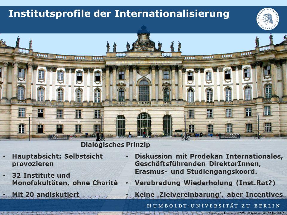 Dialogisches Hauptabsicht: Selbstsicht provozieren 32 Institute und Monofakultäten, ohne Charité Mit 20 andiskutiert Institutsprofile der Internationa