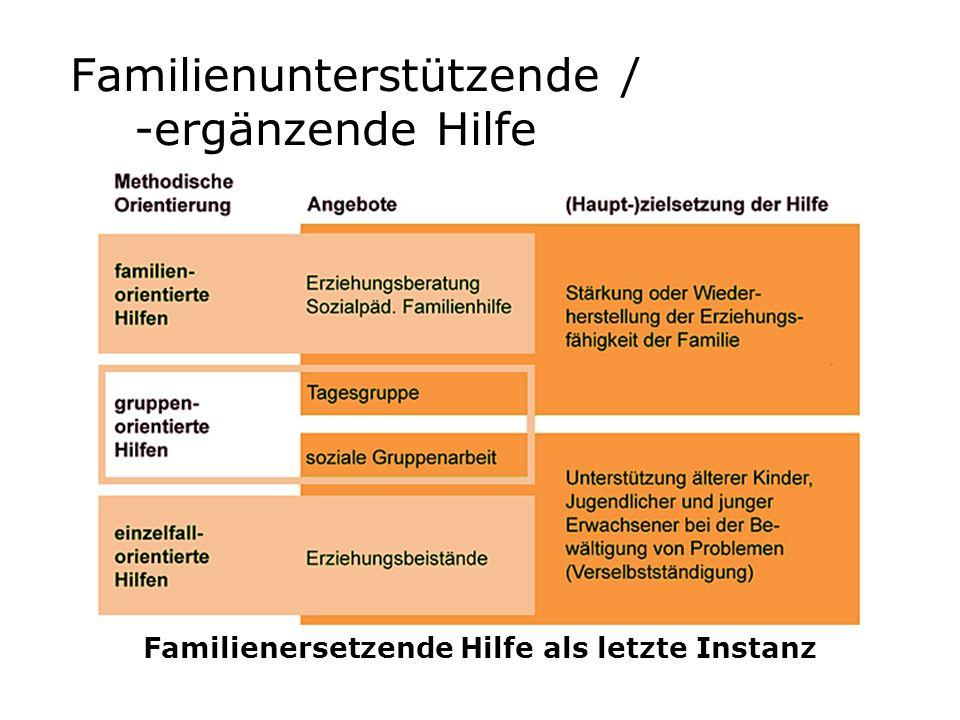 Familienunterstützende / -ergänzende Hilfe Familienersetzende Hilfe als letzte Instanz