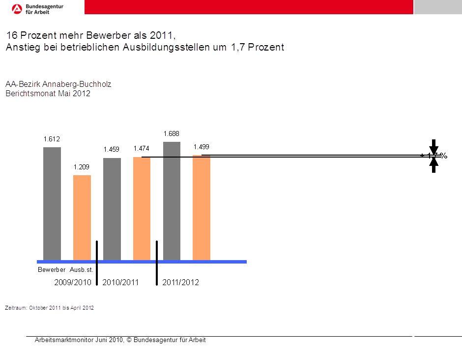 Arbeitsmarktmonitor Juni 2010, © Bundesagentur für Arbeit
