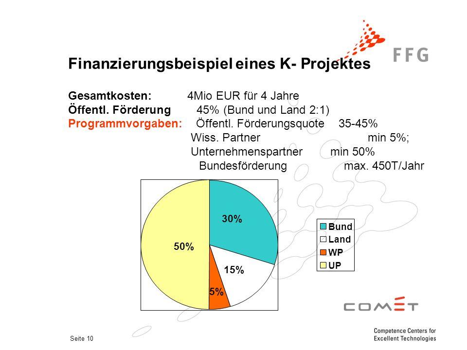 Seite 10 Finanzierungsbeispiel eines K- Projektes Gesamtkosten: 4Mio EUR für 4 Jahre Öffentl.