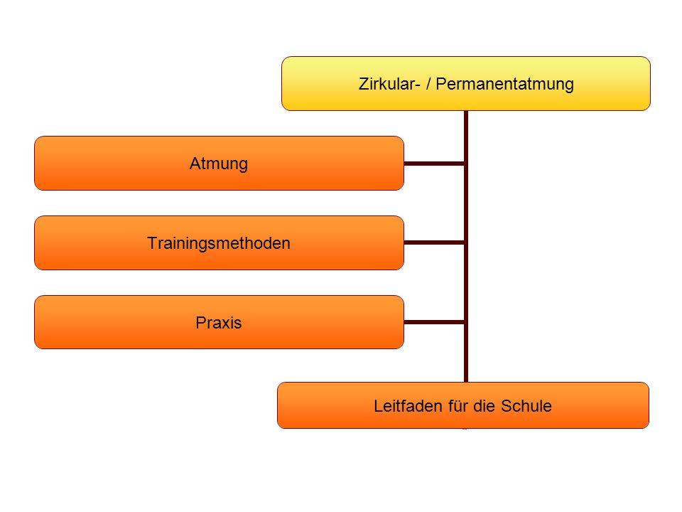 Zirkular- / Permanentatmung Atmung Trainingsmethoden Praxis Leitfaden für die Schule