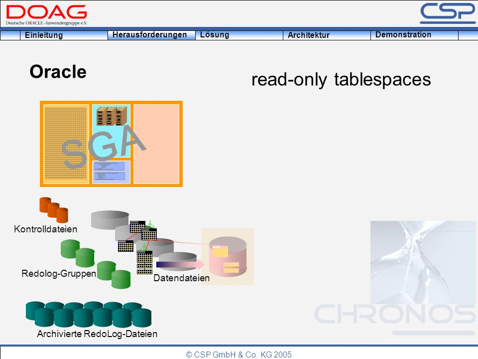 © CSP GmbH & Co. KG 2005 Einleitung HerausforderungenLösung Architektur Demonstration Oracle read-only tablespaces Dict I Dict II Dict III SGA Datenda