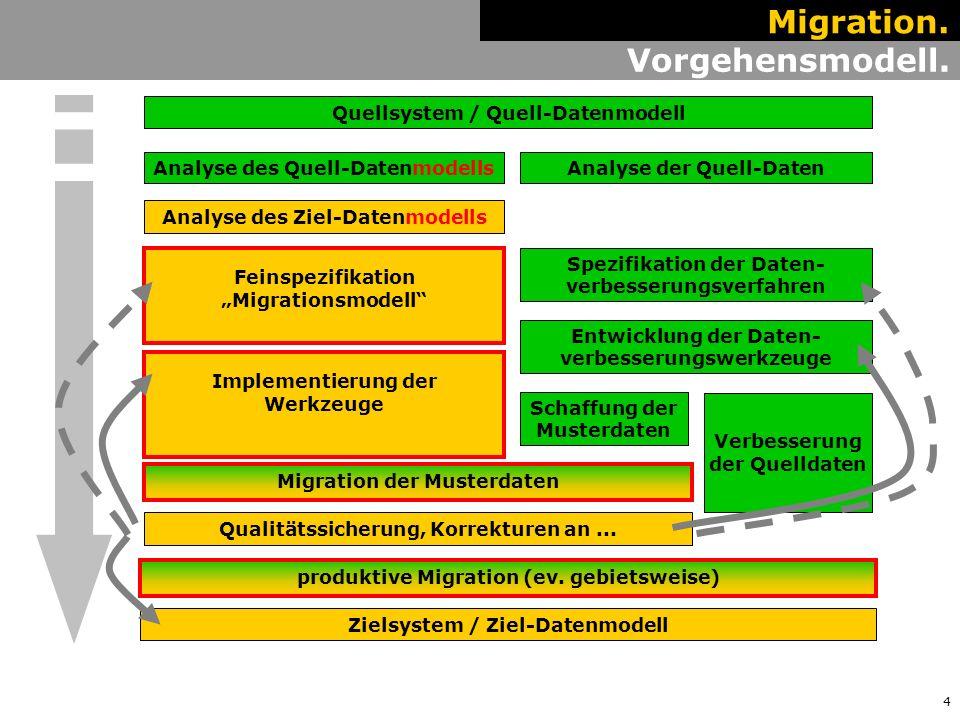 """4 Analyse des Quell-Datenmodells Feinspezifikation """"Migrationsmodell Analyse des Ziel-Datenmodells Implementierung der Werkzeuge Analyse der Quell-Daten Spezifikation der Daten- verbesserungsverfahren Schaffung der Musterdaten Migration der Musterdaten Qualitätssicherung, Korrekturen an..."""