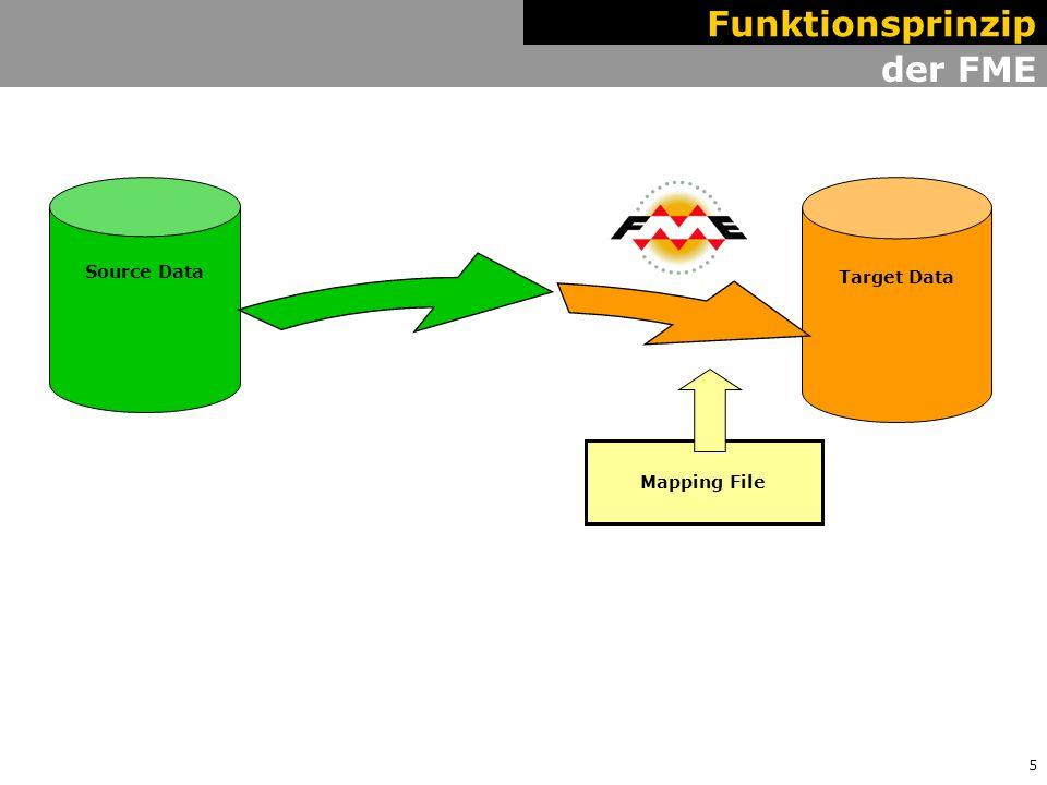 6 Mapping File des Schema Mapper Target Data Source Data Funktionsprinzip Migration Schema Mapper Database Schema Definition Mapping