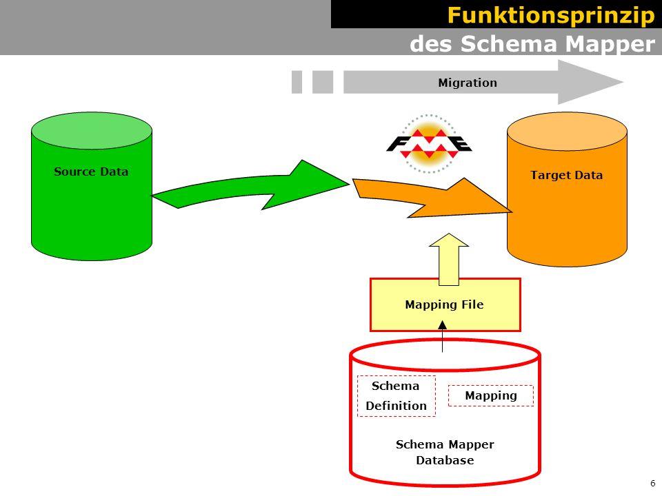 7 des Schema Mapper Hauptteil Target Data Source Data Funktionsprinzip Preamble Migration Schema Mapper Database Schema Definition Mapping