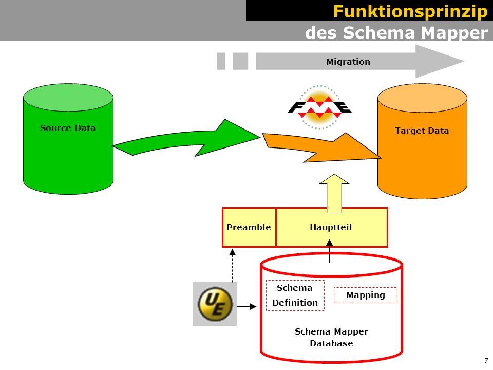 8 Hauptteil des Schema Mapper Target Data Source Data Funktionsprinzip Postscript Migration Schema Mapper Database Schema Definition Mapping Preamble