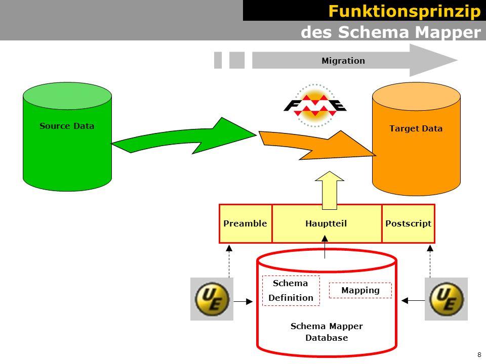 9 Hauptteil des Schema Mapper Target Data Source Data FME Mapping File Funktionsprinzip Preprocessed Data PreamblePostscript VorprozessMigration Schema Mapper Database Schema Definition Mapping VORPROZESS: Erzeugen blattschnitt- freier Daten Vektorisieren von Bögen usw