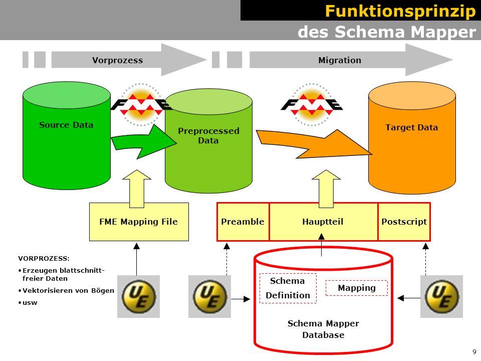 10 Wege zum FME Mapping File Funktionsprinzip Schema Mapper Database Schema Definition Mapping Target Data Preprocessed Data Hauptteil PreamblePostscript Automated Schema Retrieval Input & edit through XLS Input & edit through the SM-GUI