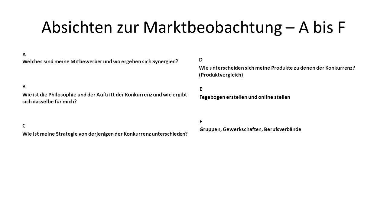 Absichten zur Marktbeobachtung A und B A Welches sind meine Mitbewerber und wo ergeben sich Synergien.