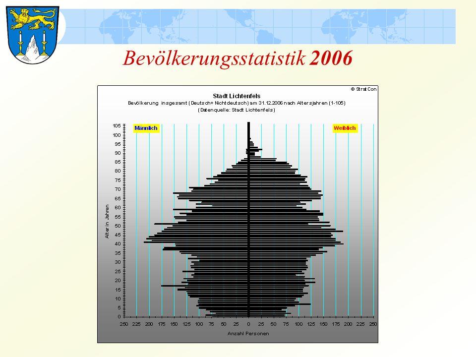 Bevölkerungsstatistik 2006