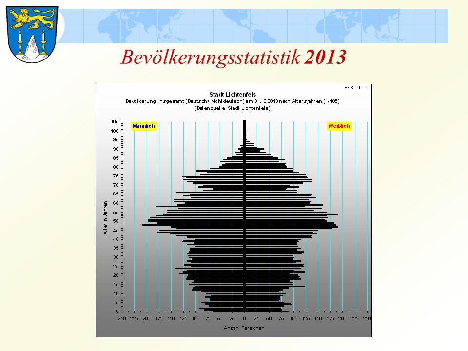 Bevölkerungsstatistik 2013