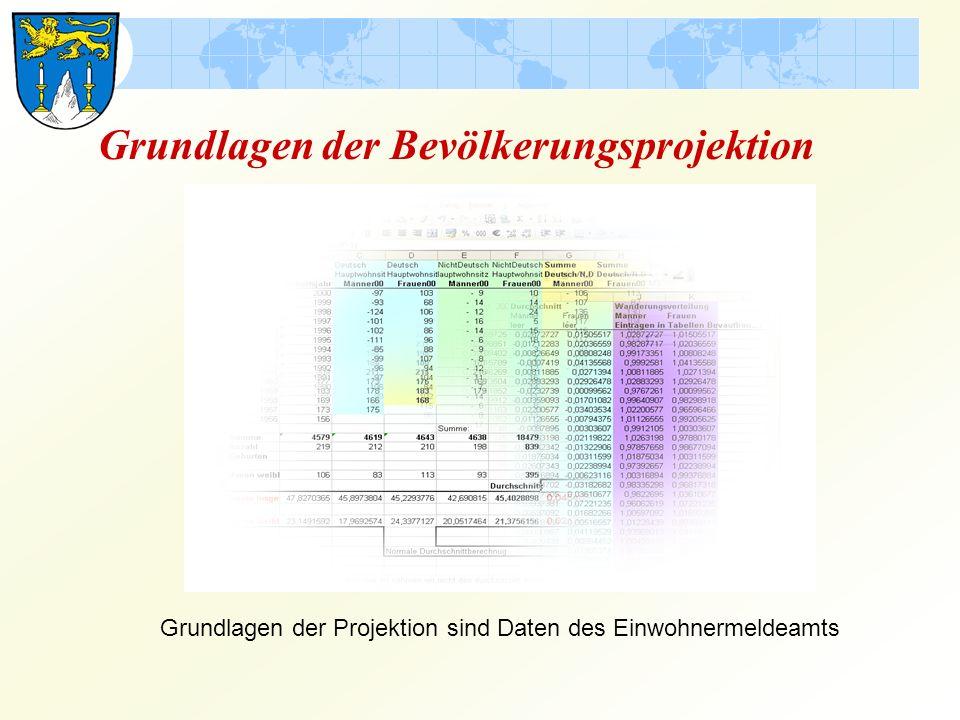 Grundlagen der Bevölkerungsprojektion Grundlagen der Projektion sind Daten des Einwohnermeldeamts