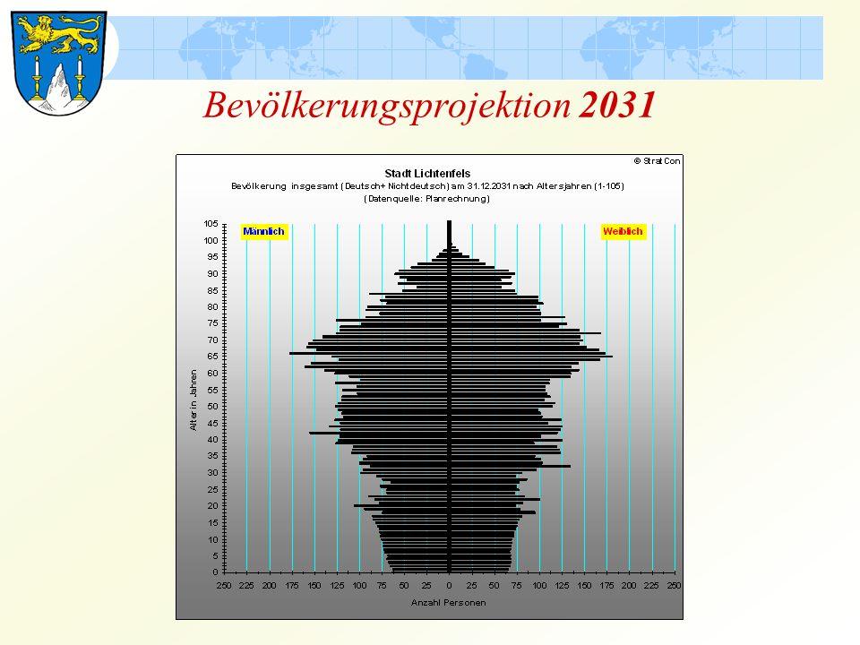 Bevölkerungsprojektion 2031