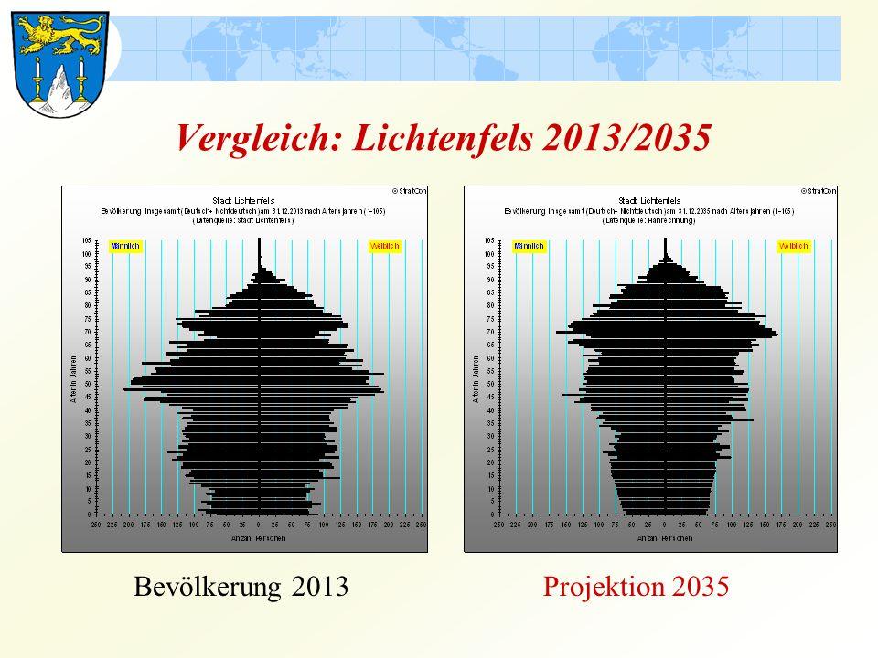 Vergleich: Lichtenfels 2013/2035 Bevölkerung 2013Projektion 2035