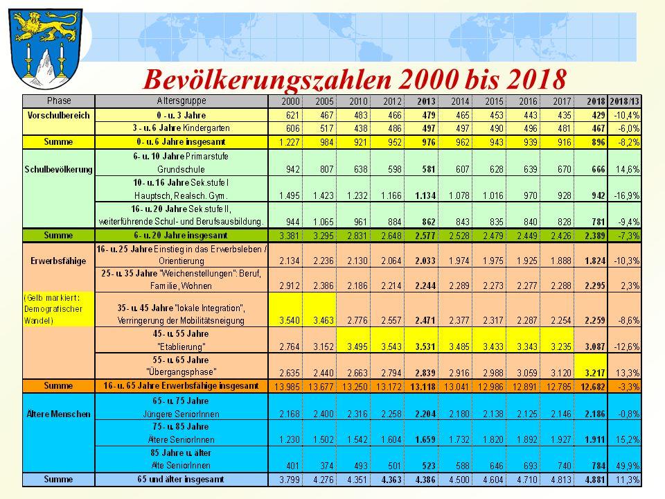 Bevölkerungszahlen 2000 bis 2018
