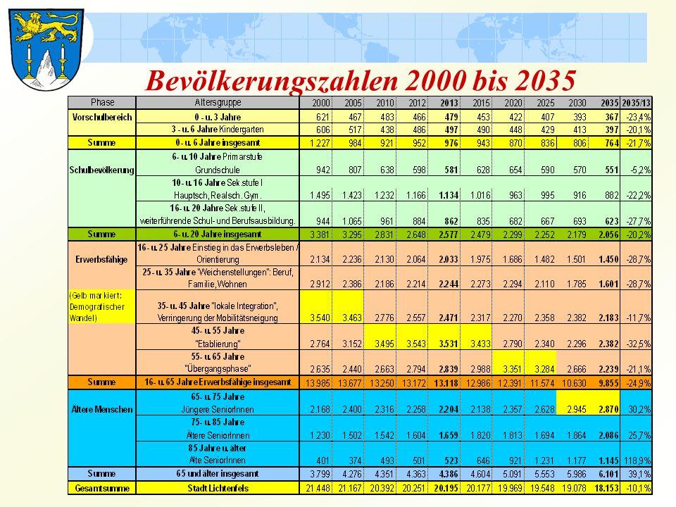 Bevölkerungszahlen 2000 bis 2035