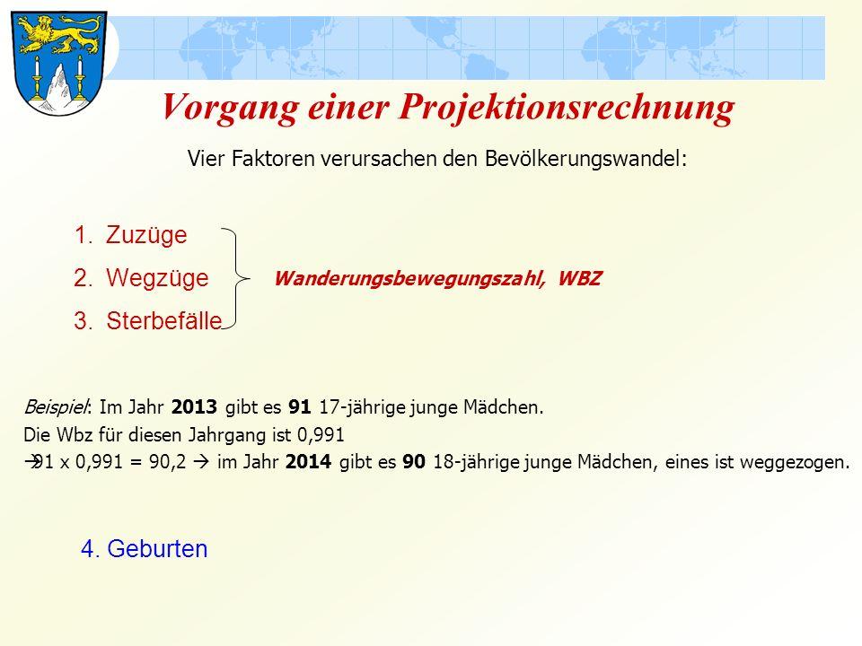 Vergleich: Lichtenfels 2000/2013 Bevölkerung 2000Bevölkerung 2013