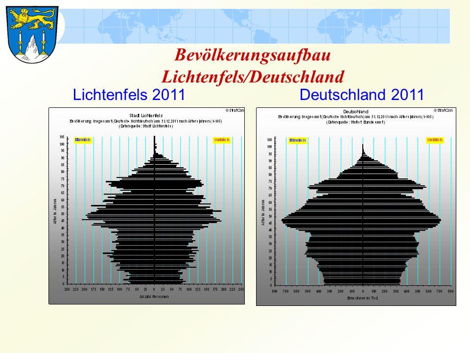 Lichtenfels 2011 Deutschland 2011 Bevölkerungsaufbau Lichtenfels/Deutschland