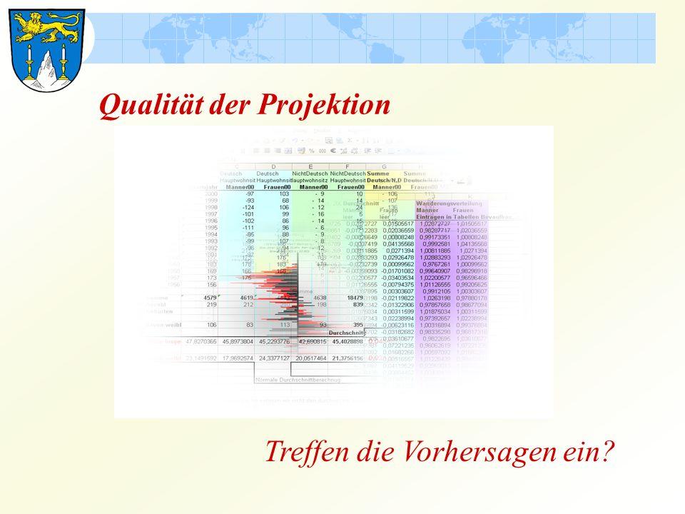 Vergleich 2013: Ist-Werte / Plan-Werte 2013 wohnten in Lichtenfels 20.195 Personen, prognostiziert waren 20.251 Personen.