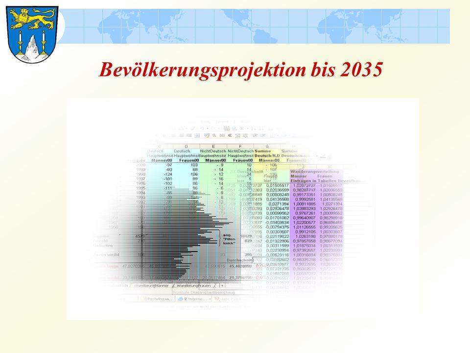 Bevölkerungsstatistik 2010