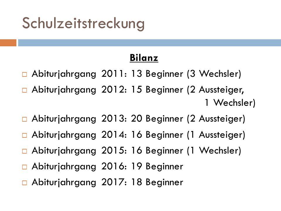 Schulzeitstreckung Bilanz  Abiturjahrgang 2011: 13 Beginner (3 Wechsler)  Abiturjahrgang 2012: 15 Beginner (2 Aussteiger, 1 Wechsler)  Abiturjahrga