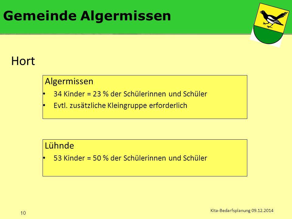 Gemeinde Algermissen Kita-Bedarfsplanung 09.12.2014 Algermissen 34 Kinder = 23 % der Schülerinnen und Schüler Evtl.