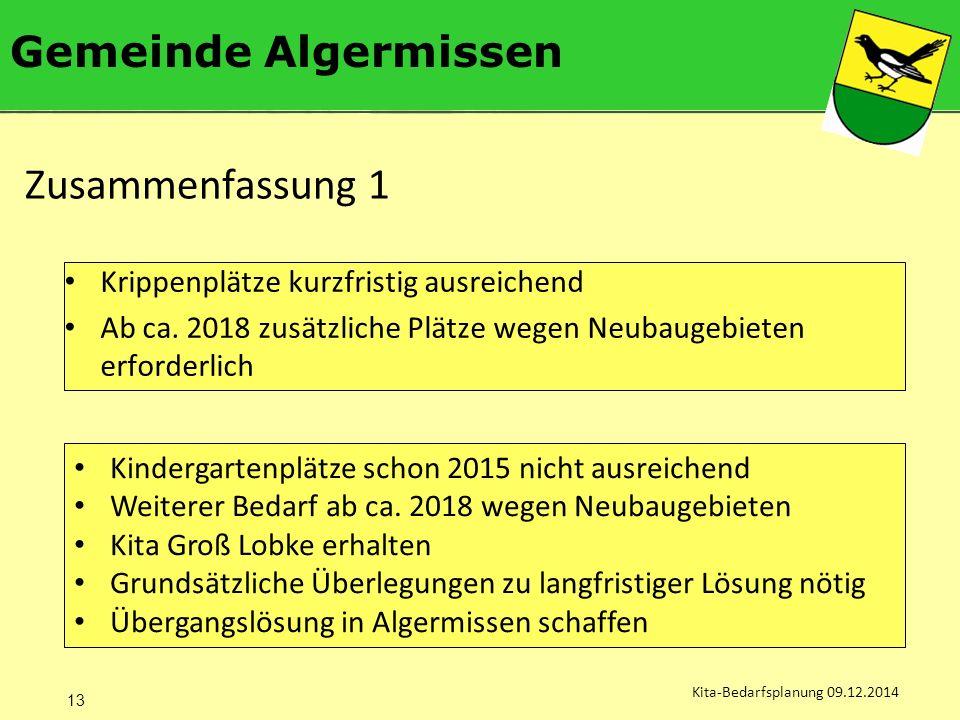Gemeinde Algermissen Kita-Bedarfsplanung 09.12.2014 Krippenplätze kurzfristig ausreichend Ab ca.