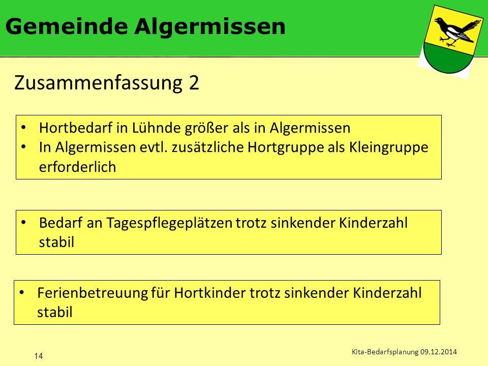 Gemeinde Algermissen Kita-Bedarfsplanung 09.12.2014 Zusammenfassung 2 14 Hortbedarf in Lühnde größer als in Algermissen In Algermissen evtl.